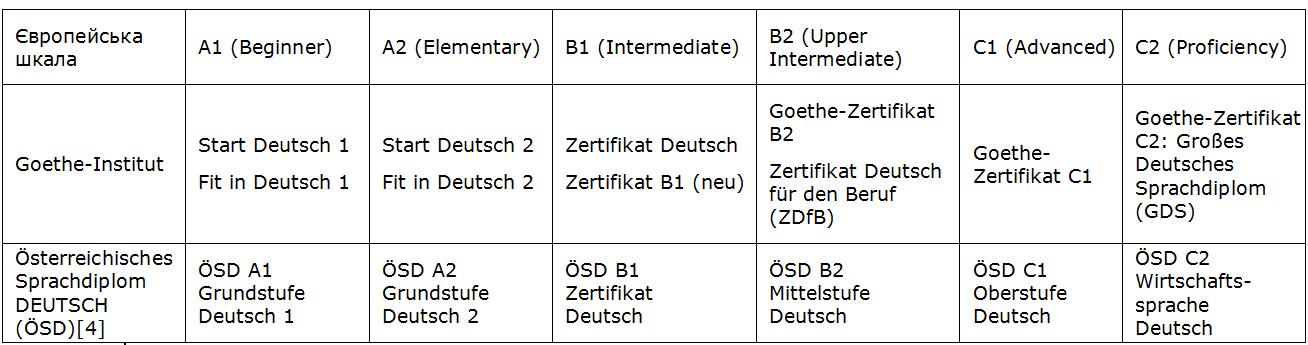 Goethe, ÖSD, Sprachdiplom, Mittelstufe